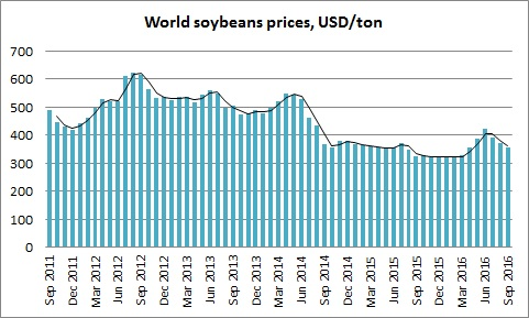 Ukrainian soybeans market digest