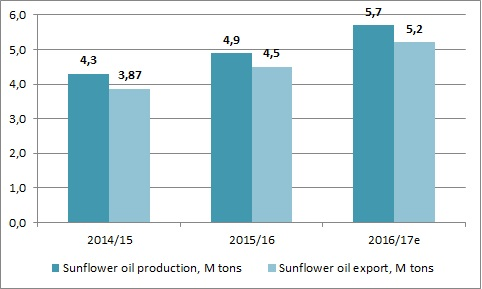 Ukrainian sunflower oil production and export