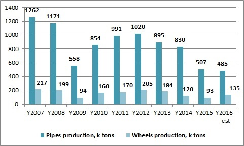 Interpipe pipes and wheels production dynamics