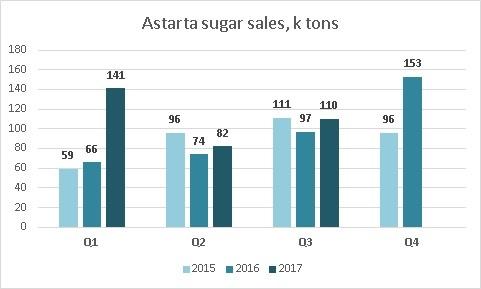 Динамика квартальных объемов реализации сахара Астартой 9 месяцев 2017