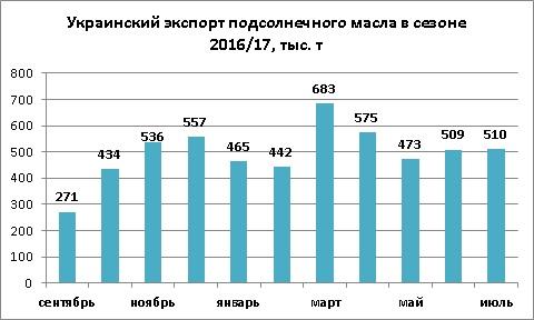 Динамика экспорта подсолнечного масла из Украины июль 2017
