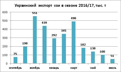 Динамика экспорта сои из Украины июль 2017