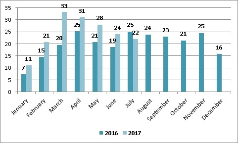 Динамика экспорта мяса птицы из Украины июль 2017