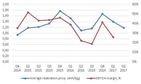 Средняя цена реализации и прибыльность Овостара 2 квартал 2017